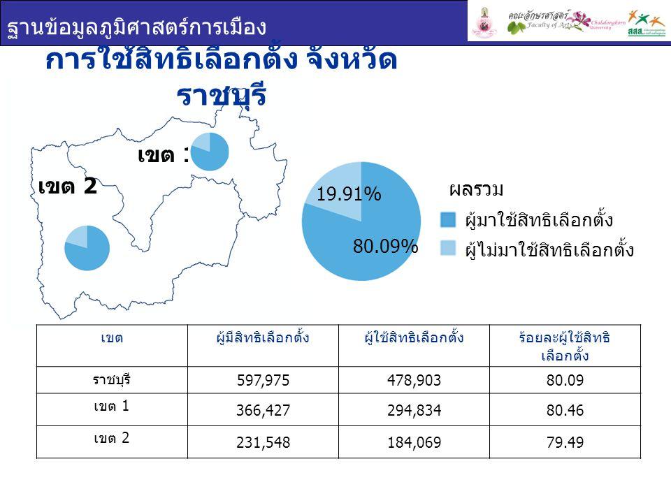 ฐานข้อมูลภูมิศาสตร์การเมือง บัตรเลือกตั้ง จังหวัดราชบุรี เขตร้อยละบัตรดีร้อยละบัตรเสียร้อยละบัตรไม่ประสงค์ ลงคะแนน ราชบุรี 92.782.894.32 เขต 1 93.652.453.90 เขต 2 91.403.595.00 บัตรเลือกตั้ง บัตรดี บัตรเสีย บัตรไม่ประสงค์ ลงคะแนน เขต 1 เขต 2