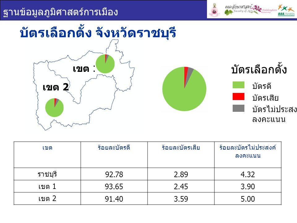 ฐานข้อมูลภูมิศาสตร์การเมือง บัตรเลือกตั้ง จังหวัดราชบุรี เขตร้อยละบัตรดีร้อยละบัตรเสียร้อยละบัตรไม่ประสงค์ ลงคะแนน ราชบุรี 92.782.894.32 เขต 1 93.652.