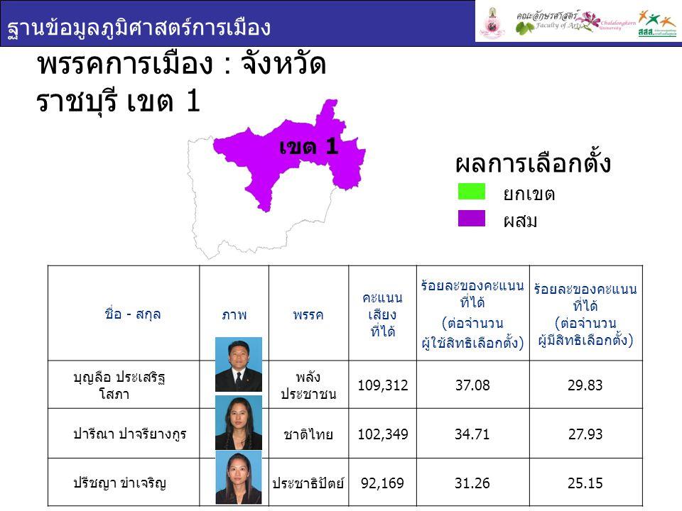 ฐานข้อมูลภูมิศาสตร์การเมือง ชื่อ - สกุล ภาพพรรค คะแนนเสียง ที่ได้ ร้อยละของคะแนน ที่ได้ ( ต่อจำนวน ผู้ใช้สิทธิเลือกตั้ง ) ร้อยละของคะแนน ที่ได้ ( ต่อจำนวน ผู้มีสิทธิเลือกตั้ง ) มานิต นพอมรบดี มัชฌิมาธิป ไตย 75,13640.8232.45 สามารถ พิริยะ ปัญญาพร ประชาธิปัตย์ 65,68135.6828.37 พรรคการเมือง : จังหวัด ราชบุรี เขต 2 ยกเขต ผสม ผลการเลือกตั้ง เขต 2