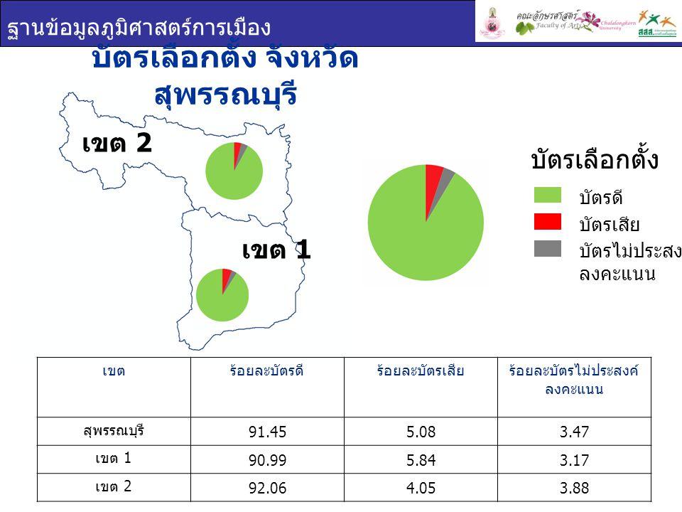 ฐานข้อมูลภูมิศาสตร์การเมือง เขต 2 เขต 1 บัตรเลือกตั้ง จังหวัด สุพรรณบุรี เขตร้อยละบัตรดีร้อยละบัตรเสียร้อยละบัตรไม่ประสงค์ ลงคะแนน สุพรรณบุรี 91.455.0