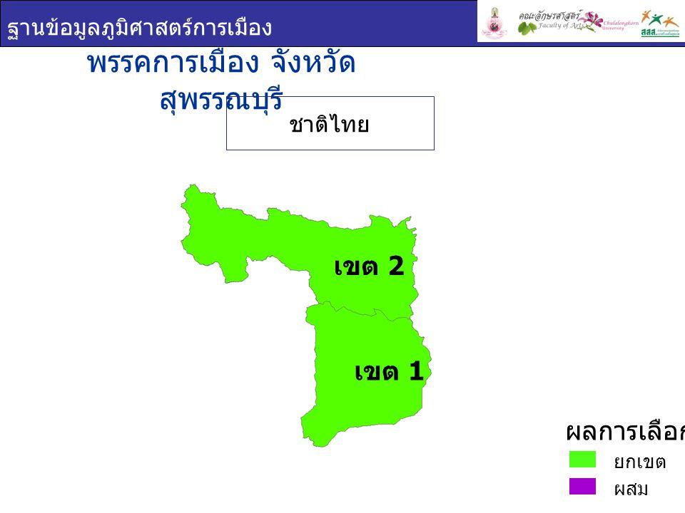ฐานข้อมูลภูมิศาสตร์การเมือง พรรคการเมือง : จังหวัด สุพรรณบุรี เขต 1 ชื่อ - สกุล ภาพพรรค คะแนน เสียง ที่ได้ ร้อยละของคะแนน ที่ได้ ( ต่อจำนวน ผู้ใช้สิทธิเลือกตั้ง ) ร้อยละของคะแนน ที่ได้ ( ต่อจำนวน ผู้มีสิทธิเลือกตั้ง ) บรรหาร ศิลปอาชา ชาติไทย 209,98978.4858.57 ณัฐวุฒิ ประเสริฐ สุวรรณ ชาติไทย 199,29074.4855.58 วราวุธ ศิลปอาชา ชาติไทย 197,82173.9455.17 ยกเขต ผสม ผลการเลือกตั้ง เขต 1