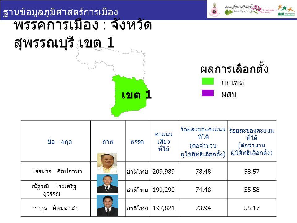 ฐานข้อมูลภูมิศาสตร์การเมือง พรรคการเมือง : จังหวัด สุพรรณบุรี เขต 2 ชื่อ - สกุล ภาพพรรค คะแนน เสียง ที่ได้ ร้อยละของคะแนน ที่ได้ ( ต่อจำนวน ผู้ใช้สิทธิเลือกตั้ง ) ร้อยละของคะแนน ที่ได้ ( ต่อจำนวน ผู้มีสิทธิเลือกตั้ง ) เสมอกัน เที่ยง ธรรม ชาติไทย 108,90554.7642.06 ยุทธนา โพธสุธน ชาติไทย 108,83154.7242.03 ยกเขต ผสม ผลการเลือกตั้ง เขต 2