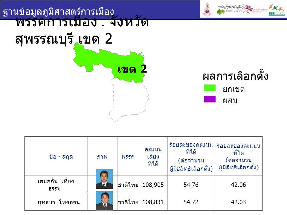 ฐานข้อมูลภูมิศาสตร์การเมือง พรรคการเมือง : จังหวัด สุพรรณบุรี เขต 2 ชื่อ - สกุล ภาพพรรค คะแนน เสียง ที่ได้ ร้อยละของคะแนน ที่ได้ ( ต่อจำนวน ผู้ใช้สิทธ