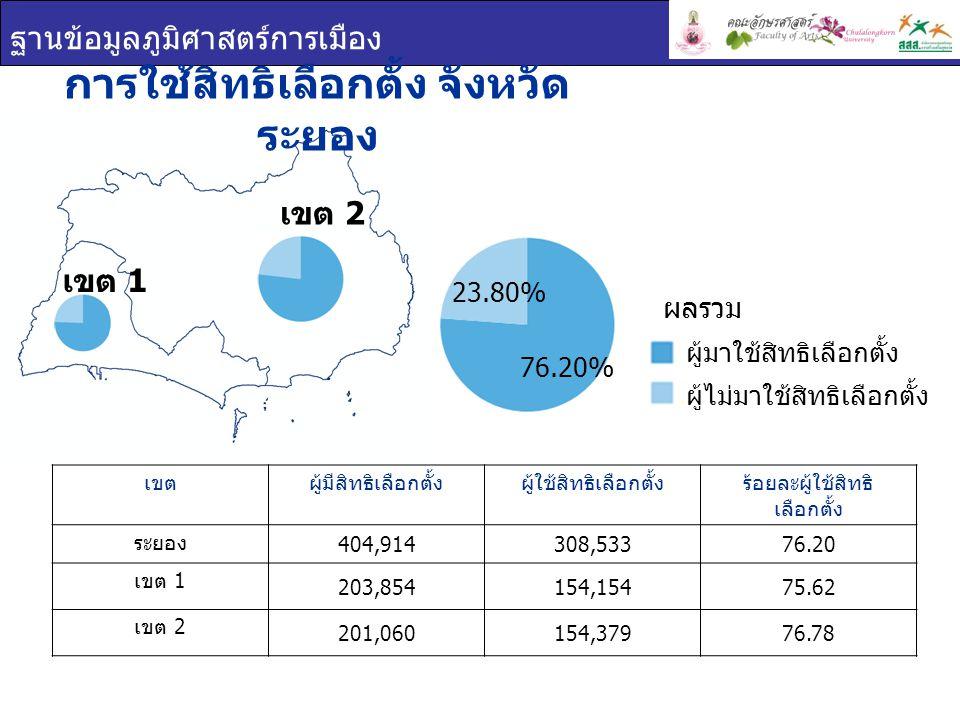 ฐานข้อมูลภูมิศาสตร์การเมือง เขต 1 เขต 2 บัตรเลือกตั้ง จังหวัดระยอง เขตร้อยละบัตรดีร้อยละบัตรเสียร้อยละบัตรไม่ประสงค์ ลงคะแนน ระยอง 91.922.125.96 เขต 1 91.471.806.73 เขต 2 92.382.445.19 บัตรเลือกตั้ง บัตรดี บัตรเสีย บัตรไม่ประสงค์ ลงคะแนน