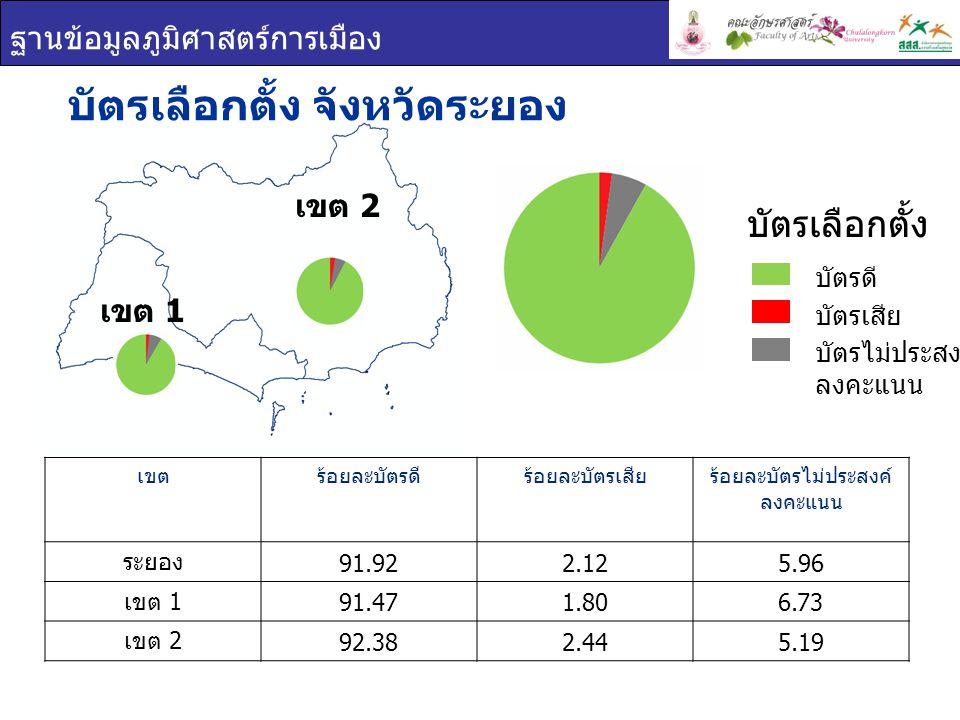 ฐานข้อมูลภูมิศาสตร์การเมือง เขต 1 เขต 2 บัตรเลือกตั้ง จังหวัดระยอง เขตร้อยละบัตรดีร้อยละบัตรเสียร้อยละบัตรไม่ประสงค์ ลงคะแนน ระยอง 91.922.125.96 เขต 1