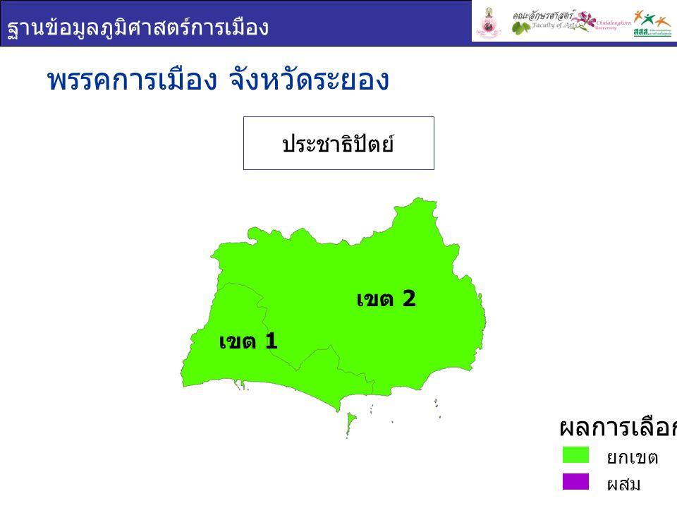 ฐานข้อมูลภูมิศาสตร์การเมือง ชื่อ - สกุล ภาพพรรค คะแนน เสียง ที่ได้ ร้อยละของคะแนน ที่ได้ ( ต่อจำนวน ผู้ใช้สิทธิเลือกตั้ง ) ร้อยละของคะแนน ที่ได้ ( ต่อจำนวน ผู้มีสิทธิเลือกตั้ง ) สาธิต ปิตุเตชะ ประชาธิปัตย์ 82,47553.5040.46 วิชัย ล้ำสุทธิ ประชาธิปัตย์ 70,10045.4734.39 พรรคการเมือง : จังหวัด ระยอง เขต 1 ยกเขต ผสม ผลการเลือกตั้ง เขต 1