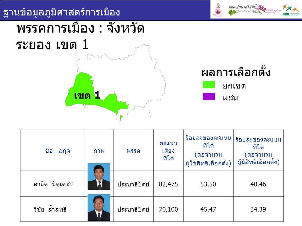 ฐานข้อมูลภูมิศาสตร์การเมือง ชื่อ - สกุล ภาพพรรค คะแนน เสียง ที่ได้ ร้อยละของคะแนน ที่ได้ ( ต่อจำนวน ผู้ใช้สิทธิเลือกตั้ง ) ร้อยละของคะแนน ที่ได้ ( ต่อจำนวน ผู้มีสิทธิเลือกตั้ง ) ธารา ปิตุเตชะ ประชาธิปัตย์ 77,25250.0438.42 บัญญัติ เจตนจันทร์ ประชาธิปัตย์ 72,92747.2436.27 พรรคการเมือง : จังหวัด ระยอง เขต 2 ยกเขต ผสม ผลการเลือกตั้ง เขต 2