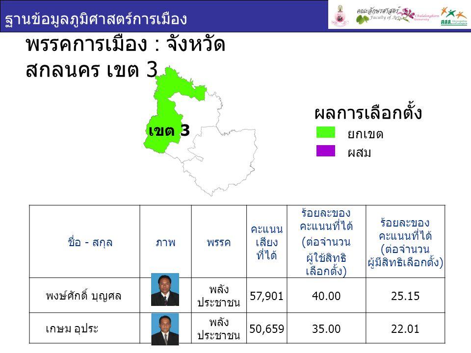 ฐานข้อมูลภูมิศาสตร์การเมือง ชื่อ - สกุล ภาพพรรค คะแนน เสียง ที่ได้ ร้อยละของ คะแนนที่ได้ ( ต่อจำนวน ผู้ใช้สิทธิ เลือกตั้ง ) ร้อยละของ คะแนนที่ได้ ( ต่อจำนวน ผู้มีสิทธิเลือกตั้ง ) พงษ์ศักดิ์ บุญศล พลัง ประชาชน 57,90140.0025.15 เกษม อุประ พลัง ประชาชน 50,65935.0022.01 พรรคการเมือง : จังหวัด สกลนคร เขต 3 ยกเขต ผสม ผลการเลือกตั้ง เขต 3
