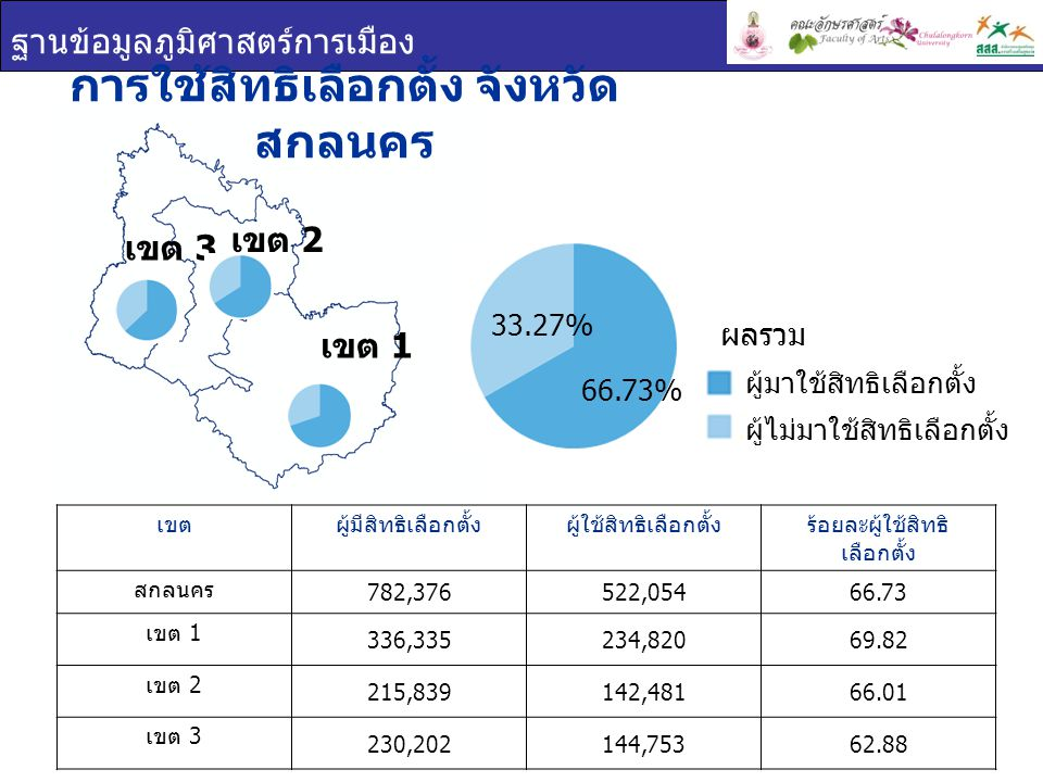 ฐานข้อมูลภูมิศาสตร์การเมือง การใช้สิทธิเลือกตั้ง จังหวัด สกลนคร เขตผู้มีสิทธิเลือกตั้งผู้ใช้สิทธิเลือกตั้งร้อยละผู้ใช้สิทธิ เลือกตั้ง สกลนคร 782,376522,05466.73 เขต 1 336,335234,82069.82 เขต 2 215,839142,48166.01 เขต 3 230,202144,75362.88 เขต 1 เขต 2 เขต 3 ผู้มาใช้สิทธิเลือกตั้ง ผู้ไม่มาใช้สิทธิเลือกตั้ง ผลรวม 66.73% 33.27%