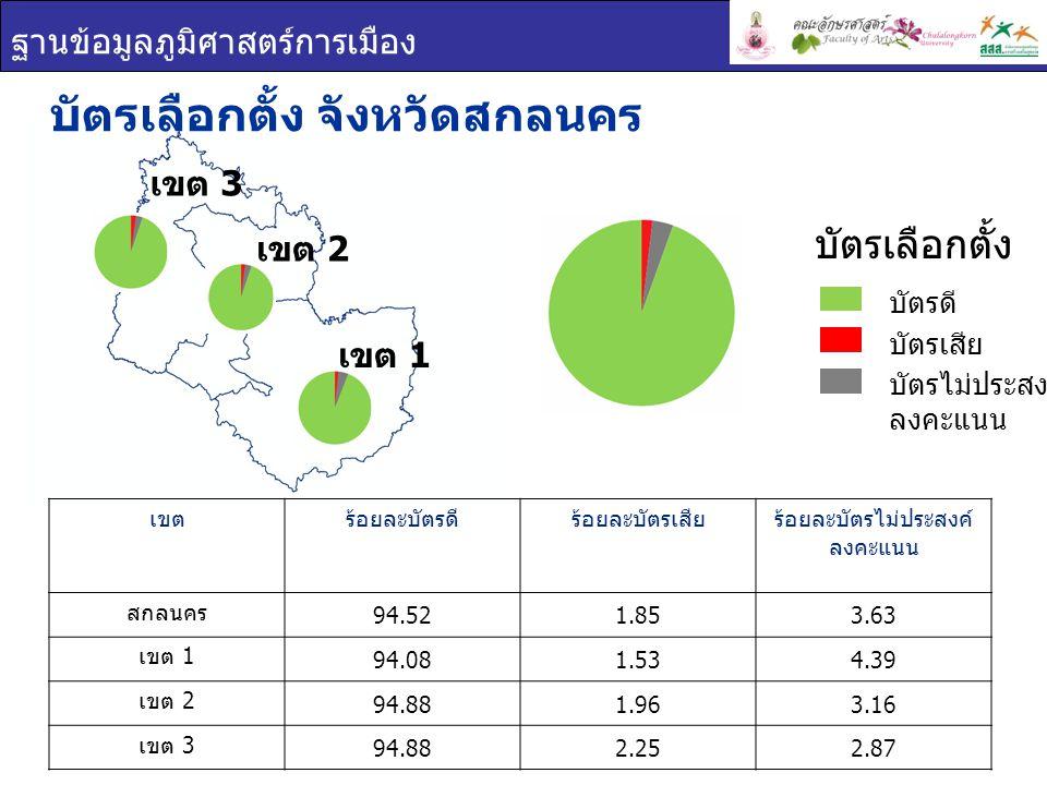 ฐานข้อมูลภูมิศาสตร์การเมือง เขต 1 เขต 2 เขต 3 บัตรเลือกตั้ง จังหวัดสกลนคร เขตร้อยละบัตรดีร้อยละบัตรเสียร้อยละบัตรไม่ประสงค์ ลงคะแนน สกลนคร 94.521.853.