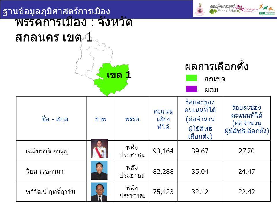 ฐานข้อมูลภูมิศาสตร์การเมือง ชื่อ - สกุล ภาพพรรค คะแนน เสียง ที่ได้ ร้อยละของ คะแนนที่ได้ ( ต่อจำนวน ผู้ใช้สิทธิ เลือกตั้ง ) ร้อยละของ คะแนนที่ได้ ( ต่อจำนวน ผู้มีสิทธิเลือกตั้ง ) เฉลิมชาติ การุญ พลัง ประชาชน 93,16439.6727.70 นิยม เวชกามา พลัง ประชาชน 82,28835.0424.47 ทวีวัฒน์ ฤทธิ์ฤาชัย พลัง ประชาชน 75,42332.1222.42 พรรคการเมือง : จังหวัด สกลนคร เขต 1 ยกเขต ผสม ผลการเลือกตั้ง เขต 1
