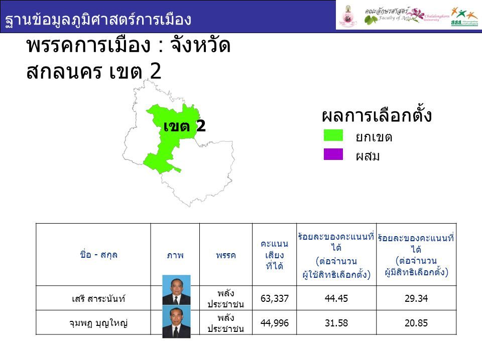 ฐานข้อมูลภูมิศาสตร์การเมือง ชื่อ - สกุล ภาพพรรค คะแนน เสียง ที่ได้ ร้อยละของคะแนนที่ ได้ ( ต่อจำนวน ผู้ใช้สิทธิเลือกตั้ง ) ร้อยละของคะแนนที่ ได้ ( ต่อจำนวน ผู้มีสิทธิเลือกตั้ง ) เสรี สาระนันท์ พลัง ประชาชน 63,33744.4529.34 จุมพฏ บุญใหญ่ พลัง ประชาชน 44,99631.5820.85 พรรคการเมือง : จังหวัด สกลนคร เขต 2 ยกเขต ผสม ผลการเลือกตั้ง เขต 2