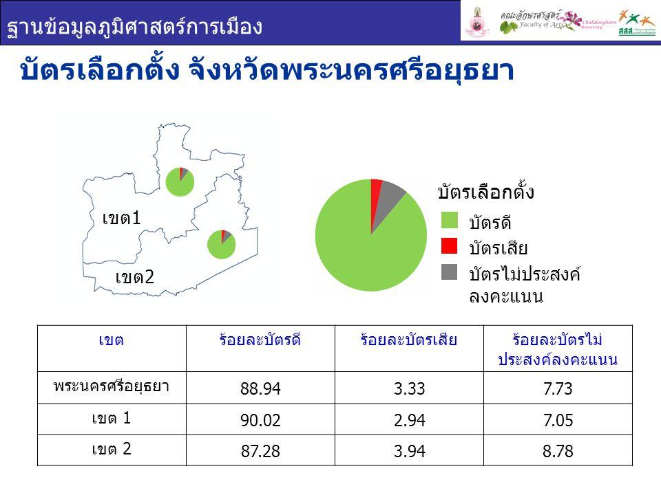 ฐานข้อมูลภูมิศาสตร์การเมือง เขต 1 เขต 2 เขตร้อยละบัตรดีร้อยละบัตรเสียร้อยละบัตรไม่ ประสงค์ลงคะแนน พระนครศรีอยุธยา 88.943.337.73 เขต 1 90.022.947.05 เข