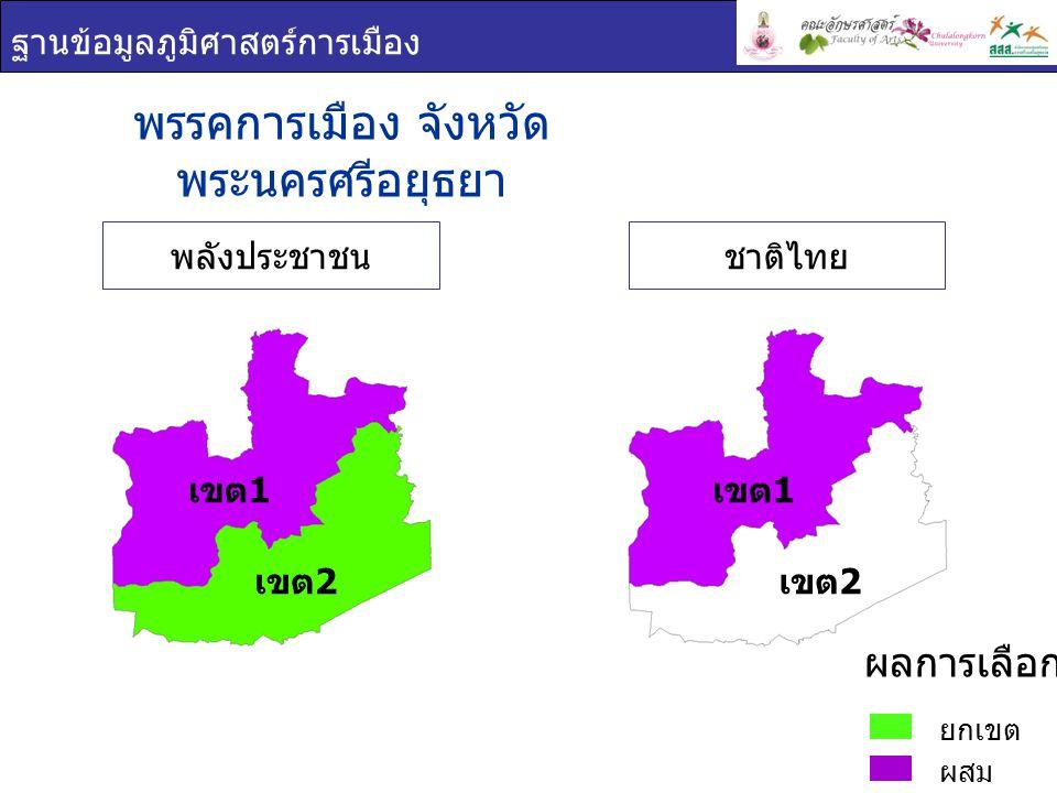 ฐานข้อมูลภูมิศาสตร์การเมือง พรรคการเมือง : จังหวัด พระนครศรีอยุธยา เขต 1 ยกเขต ผสม ผลการเลือกตั้ง ชื่อ - สกุล ภาพพรรค คะแนน เสียง ที่ได้ ร้อยละของคะแนน ที่ได้ ต่อจำนวน ผู้ใช้สิทธิเลือกตั้ง ร้อยละของคะแนน ที่ได้ ต่อจำนวน ผู้มีสิทธิเลือกตั้ง สุรเชษฐ์ ชัย โกศล พลัง ประชาชน 82,84132.0724.96 พ้อง ชีวานันท์ พลัง ประชาชน 81,57831.5924.58 เกื้อกูล ด่าน ชัยวิจิตร ชาติไทย 71,70227.7621.60 เขต 1