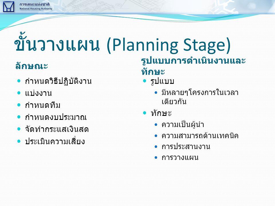 ขั้นวางแผน (Planning Stage) ลักษณะ รูปแบบการดำเนินงานและ ทักษะ  กำหนดวิธีปฏิบัติงาน  แบ่งงาน  กำหนดทีม  กำหนดงบประมาณ  จัดทำกระแสเงินสด  ประเมิน