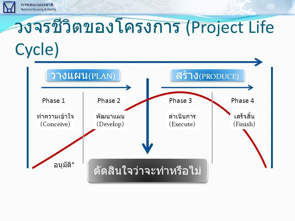 วงจรชีวิตของโครงการ (Project Life Cycle) วางแผน (PLAN) สร้าง (PRODUCE) ตัดสินใจว่าจะทำหรือไม่ Phase 1Phase 2Phase 3Phase 4 อนุมัติ * ทำความเข้าใจ (Con
