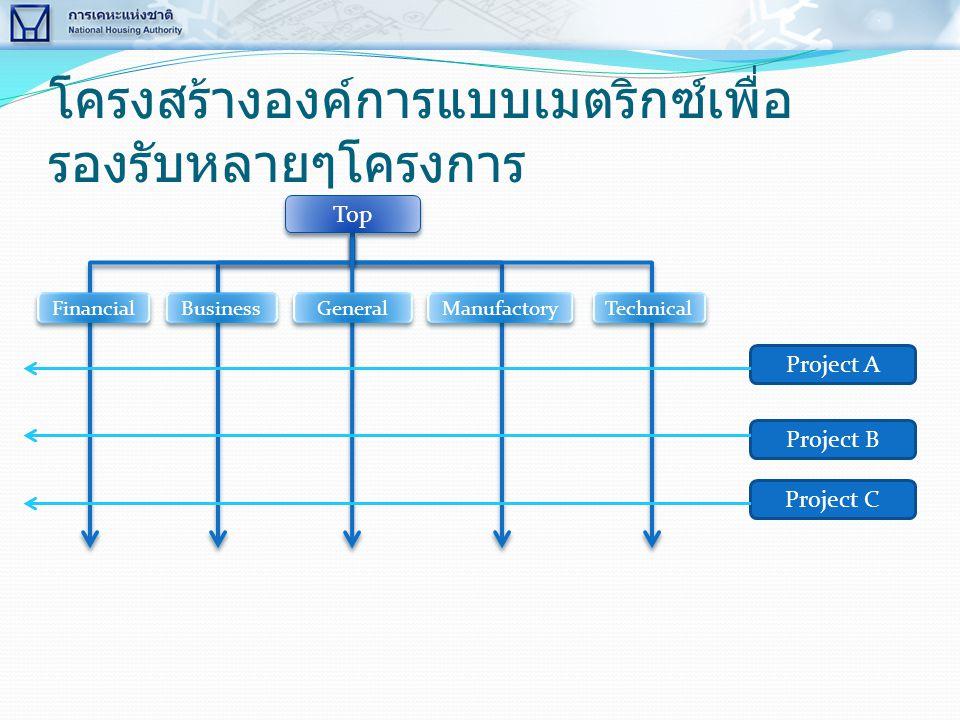 โครงสร้างองค์การแบบเมตริกซ์เพื่อ รองรับหลายๆโครงการ Top Financial Business General Manufactory Technical Project A Project B Project C