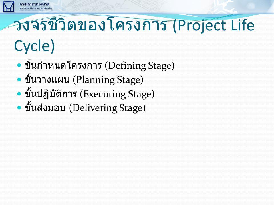 วงจรชีวิตของโครงการ (Project Life Cycle)  ขั้นกำหนดโครงการ (Defining Stage)  ขั้นวางแผน (Planning Stage)  ขั้นปฏิบัติการ (Executing Stage)  ขั้นส่