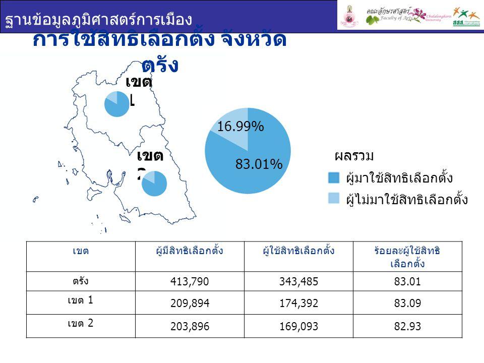 ฐานข้อมูลภูมิศาสตร์การเมือง บัตรเลือกตั้ง จังหวัดตรัง เขตร้อยละบัตรดีร้อยละบัตรเสียร้อยละบัตรไม่ประสงค์ ลงคะแนน ตรัง 93.332.703.96 เขต 1 93.422.574.01 เขต 2 93.252.853.91 บัตรเลือกตั้ง บัตรดี บัตรเสีย บัตรไม่ประสงค์ ลงคะแนน เขต 1 เขต 2