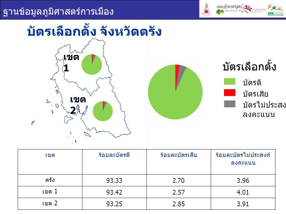 ฐานข้อมูลภูมิศาสตร์การเมือง บัตรเลือกตั้ง จังหวัดตรัง เขตร้อยละบัตรดีร้อยละบัตรเสียร้อยละบัตรไม่ประสงค์ ลงคะแนน ตรัง 93.332.703.96 เขต 1 93.422.574.01