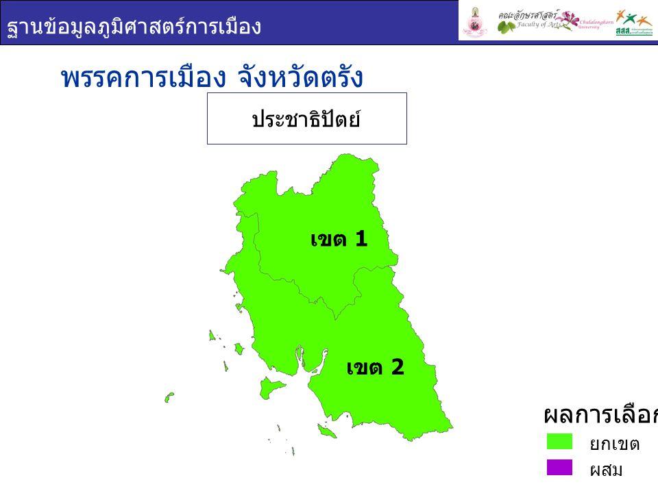 ฐานข้อมูลภูมิศาสตร์การเมือง พรรคการเมือง : จังหวัดตรัง เขต 1 ชื่อ - สกุล ภาพพรรค คะแนนเสียง ที่ได้ ร้อยละของคะแนน ที่ได้ ( ต่อจำนวน ผู้ใช้สิทธิเลือกตั้ง ) ร้อยละของคะแนนที่ ได้ ( ต่อจำนวน ผู้มีสิทธิเลือกตั้ง ) สาทิตย์ วงศ์ หนองเตย ประชาธิปั ตย์ 134,11076.9063.89 สุกิจ อัถโถปกรณ์ ประชาธิปั ตย์ 128,68173.7961.31 เขต 1 ยกเขต ผสม ผลการเลือกตั้ง