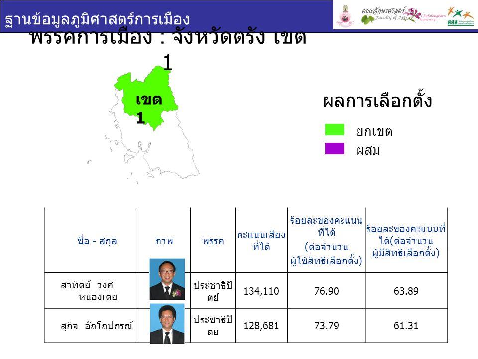 ฐานข้อมูลภูมิศาสตร์การเมือง พรรคการเมือง : จังหวัดตรัง เขต 2 ชื่อ - สกุล ภาพพรรค คะแนนเสียง ที่ได้ ร้อยละของคะแนน ที่ได้ ( ต่อจำนวน ผู้ใช้สิทธิเลือกตั้ง ) ร้อยละของคะแนนที่ ได้ ( ต่อจำนวน ผู้มีสิทธิเลือกตั้ง ) สมชาย โล่สถาพร พิพิธ ประชาธิปัตย์ 127,07175.1562.32 สมบูรณ์ อุทัยเวียน กุล ประชาธิปัตย์ 122,14872.2459.91 ยกเขต ผสม ผลการเลือกตั้ง เขต 2