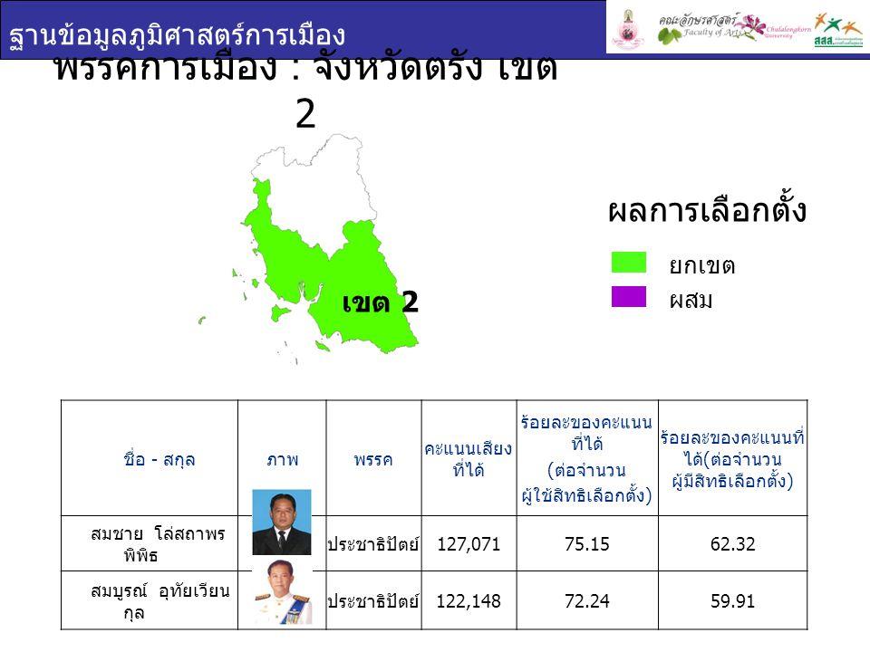 ฐานข้อมูลภูมิศาสตร์การเมือง พรรคการเมือง : จังหวัดตรัง เขต 2 ชื่อ - สกุล ภาพพรรค คะแนนเสียง ที่ได้ ร้อยละของคะแนน ที่ได้ ( ต่อจำนวน ผู้ใช้สิทธิเลือกตั