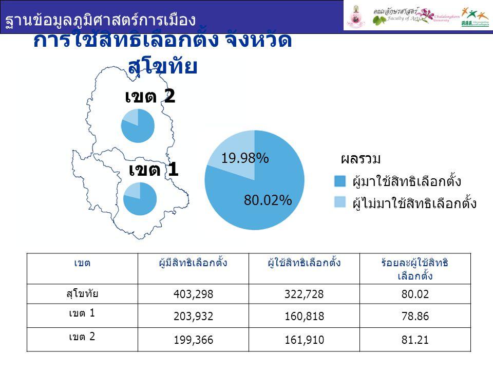 ฐานข้อมูลภูมิศาสตร์การเมือง การใช้สิทธิเลือกตั้ง จังหวัด สุโขทัย เขตผู้มีสิทธิเลือกตั้งผู้ใช้สิทธิเลือกตั้งร้อยละผู้ใช้สิทธิ เลือกตั้ง สุโขทัย 403,298
