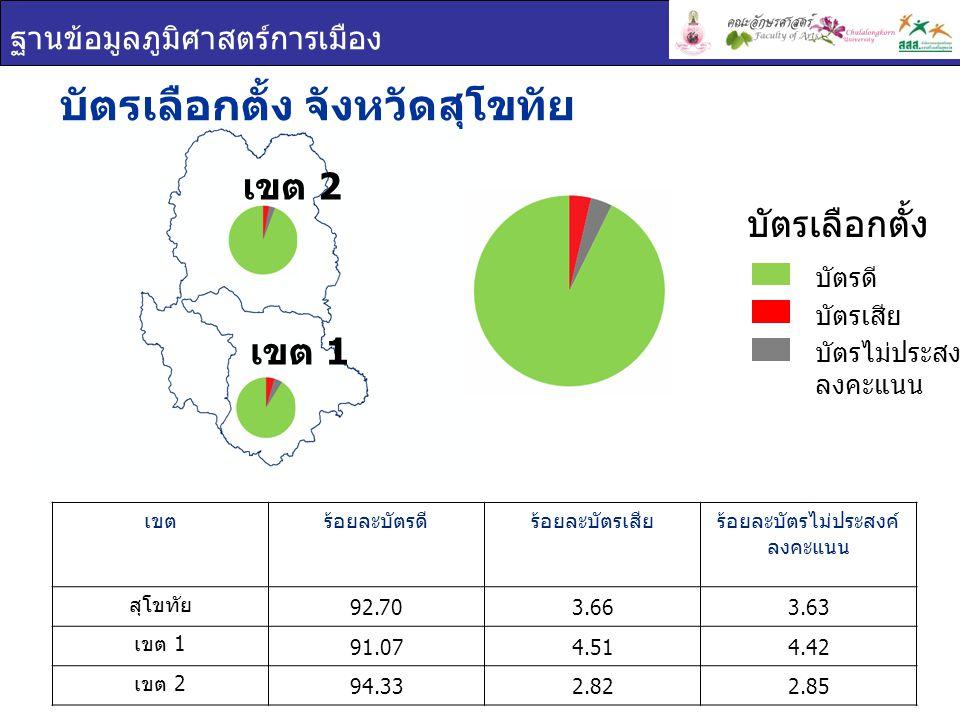 ฐานข้อมูลภูมิศาสตร์การเมือง เขต 2 บัตรเลือกตั้ง จังหวัดสุโขทัย เขตร้อยละบัตรดีร้อยละบัตรเสียร้อยละบัตรไม่ประสงค์ ลงคะแนน สุโขทัย 92.703.663.63 เขต 1 91.074.514.42 เขต 2 94.332.822.85 บัตรเลือกตั้ง บัตรดี บัตรเสีย บัตรไม่ประสงค์ ลงคะแนน เขต 1