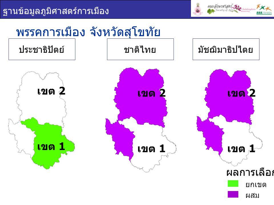 ฐานข้อมูลภูมิศาสตร์การเมือง ชื่อ - สกุล ภาพพรรค คะแนน เสียง ที่ได้ ร้อยละของคะแนน ที่ได้ ( ต่อจำนวน ผู้ใช้สิทธิเลือกตั้ง ) ร้อยละของคะแนน ที่ได้ ( ต่อจำนวน ผู้มีสิทธิเลือกตั้ง ) สัมพันธ์ ตั้งเบญจ ผล ประชาธิปัตย์ 57,85635.9828.37 วิรัตน์ วิริยะพงษ์ ประชาธิปัตย์ 45,68028.4022.40 พรรคการเมือง : จังหวัด สุโขทัย เขต 1 ยกเขต ผสม ผลการเลือกตั้ง เขต 1