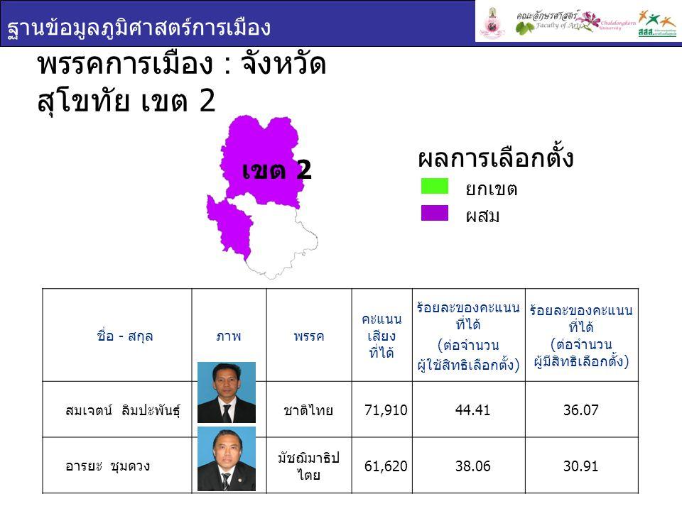ฐานข้อมูลภูมิศาสตร์การเมือง เขต 2 ชื่อ - สกุล ภาพพรรค คะแนน เสียง ที่ได้ ร้อยละของคะแนน ที่ได้ ( ต่อจำนวน ผู้ใช้สิทธิเลือกตั้ง ) ร้อยละของคะแนน ที่ได้ ( ต่อจำนวน ผู้มีสิทธิเลือกตั้ง ) สมเจตน์ ลิมปะพันธุ์ ชาติไทย 71,910 44.4136.07 อารยะ ชุมดวง มัชฌิมาธิป ไตย 61,620 38.0630.91 พรรคการเมือง : จังหวัด สุโขทัย เขต 2 ยกเขต ผสม ผลการเลือกตั้ง
