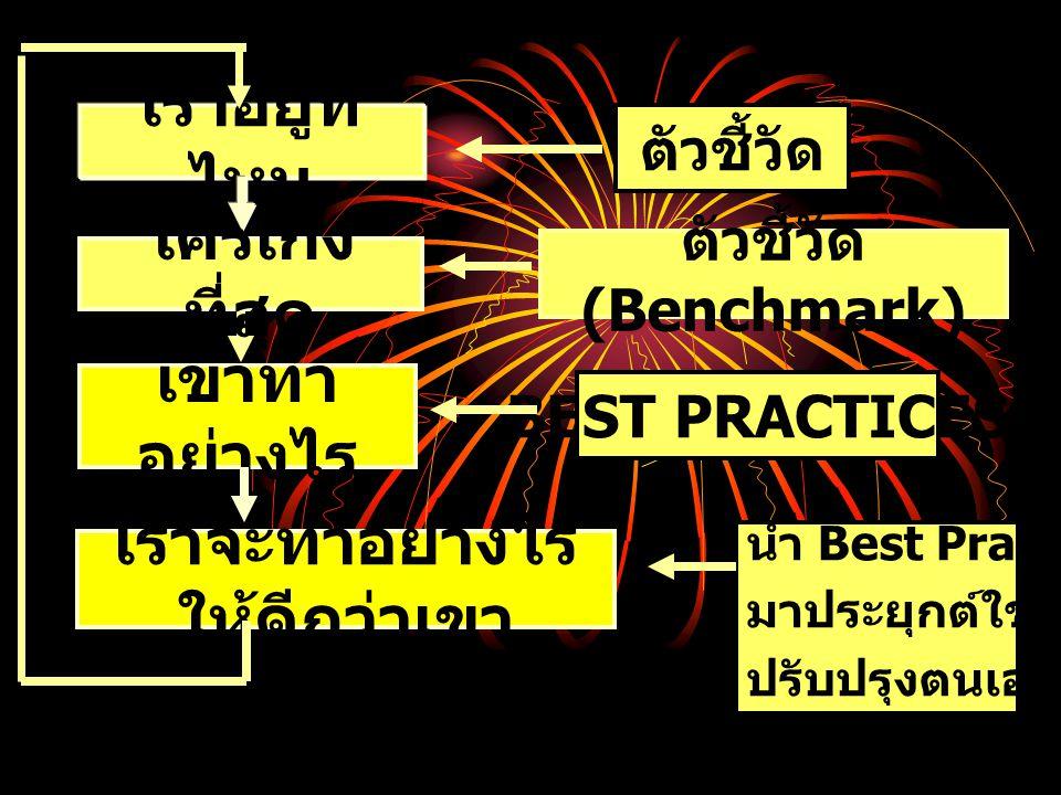 ใครเก่ง ที่สุด เราอยู่ที่ ไหน ตัวชี้วัด ตัวชี้วัด (Benchmark) BEST PRACTICES เขาทำ อย่างไร เราจะทำอย่างไร ให้ดีกว่าเขา นำ Best Practices มาประยุกต์ใช้เพื่อ ปรับปรุงตนเอง