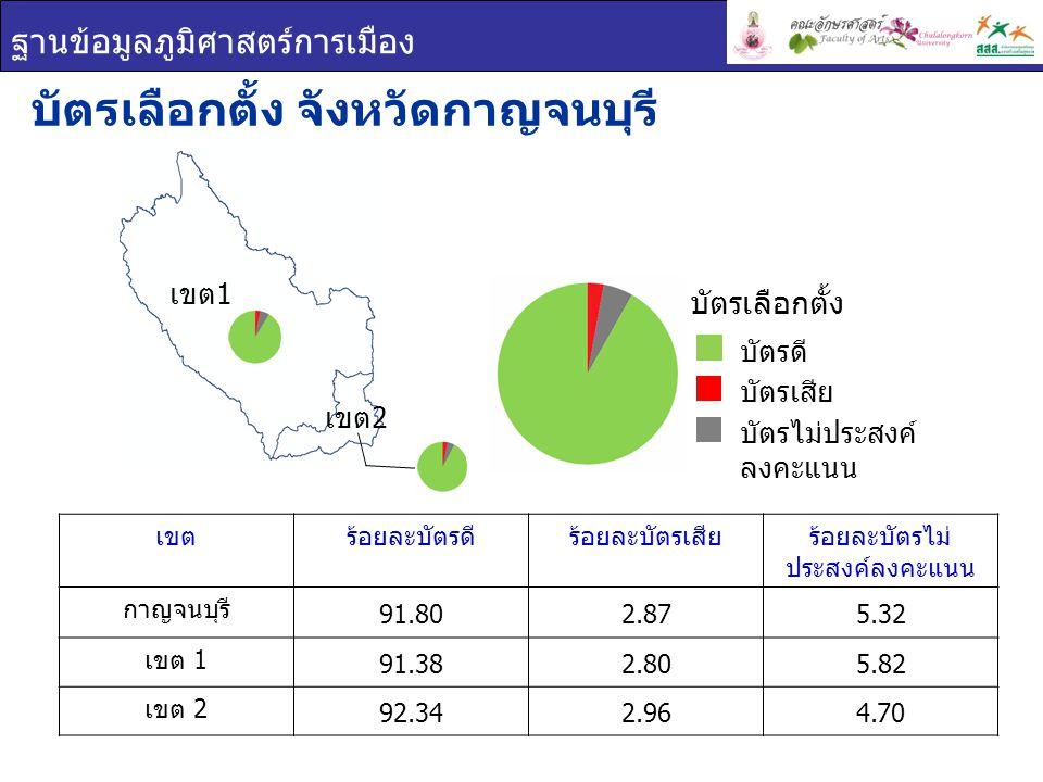 ฐานข้อมูลภูมิศาสตร์การเมือง ผลการเลือกตั้ง จังหวัด กาญจนบุรี ยกเขต ผสม ผลการเลือกตั้ง เขต 1 เขต 2