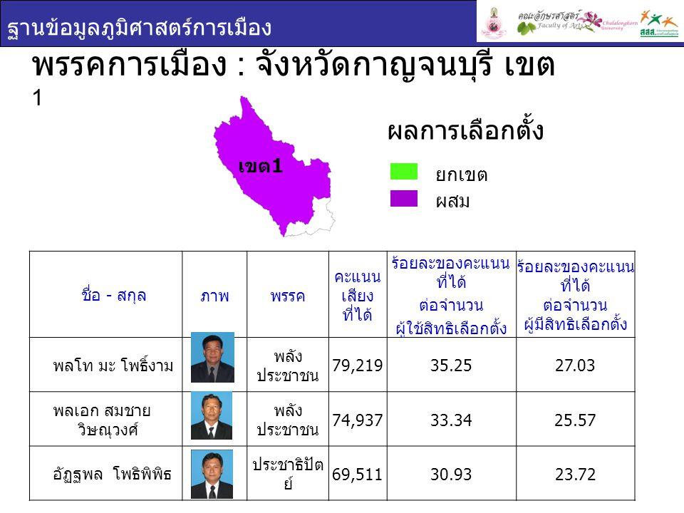 ฐานข้อมูลภูมิศาสตร์การเมือง พรรคการเมือง : จังหวัดกาญจนบุรี เขต 2 ยกเขต ผสม ผลการเลือกตั้ง ชื่อ - สกุล ภาพพรรค คะแนน เสียง ที่ได้ ร้อยละของคะแนน ที่ได้ ต่อจำนวน ผู้ใช้สิทธิเลือกตั้ง ร้อยละของคะแนน ที่ได้ ต่อจำนวน ผู้มีสิทธิเลือกตั้ง ปารเมศ โพธารา กุล ประชาธิปัตย์ 74,452 41.8432.64 สันทัด จีนาภักดิ์ พลัง ประชาชน 58,195 32.7125.52 เขต 2