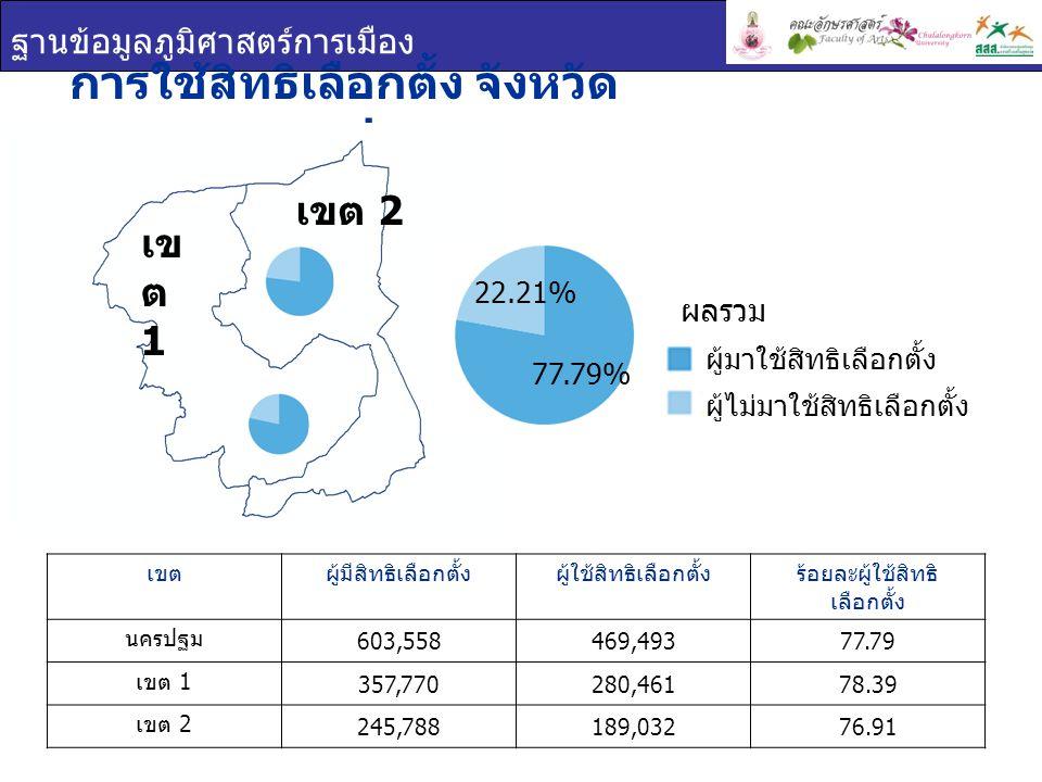 ฐานข้อมูลภูมิศาสตร์การเมือง การใช้สิทธิเลือกตั้ง จังหวัด นครปฐม เขตผู้มีสิทธิเลือกตั้งผู้ใช้สิทธิเลือกตั้งร้อยละผู้ใช้สิทธิ เลือกตั้ง นครปฐม 603,558469,49377.79 เขต 1 357,770280,46178.39 เขต 2 245,788189,03276.91 ผู้มาใช้สิทธิเลือกตั้ง ผู้ไม่มาใช้สิทธิเลือกตั้ง ผลรวม เข ต 1 เขต 2 77.79% 22.21%