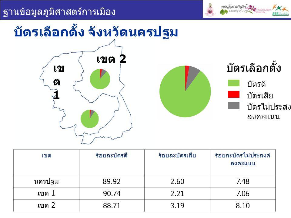 ฐานข้อมูลภูมิศาสตร์การเมือง เข ต 1 เขต 2 บัตรเลือกตั้ง จังหวัดนครปฐม เขตร้อยละบัตรดีร้อยละบัตรเสียร้อยละบัตรไม่ประสงค์ ลงคะแนน นครปฐม 89.922.607.48 เขต 1 90.742.217.06 เขต 2 88.713.198.10 บัตรเลือกตั้ง บัตรดี บัตรเสีย บัตรไม่ประสงค์ ลงคะแนน