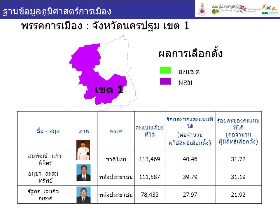 ฐานข้อมูลภูมิศาสตร์การเมือง ชื่อ - สกุล ภาพพรรค คะแนนเสียง ที่ได้ ร้อยละของคะแนนที่ ได้ ( ต่อจำนวน ผู้ใช้สิทธิเลือกตั้ง ) ร้อยละของคะแนน ที่ได้ ( ต่อจำนวน ผู้มีสิทธิเลือกตั้ง ) สมพัฒน์ แก้ว พิจิตร ชาติไทย 113,46940.4631.72 อนุชา สะสม ทรัพย์ พลังประชาชน 111,58739.7931.19 รัฐกร เจนกิจ ณรงค์ พลังประชาชน 78,43327.9721.92 พรรคการเมือง : จังหวัดนครปฐม เขต 1 ยกเขต ผสม ผลการเลือกตั้ง เขต 1
