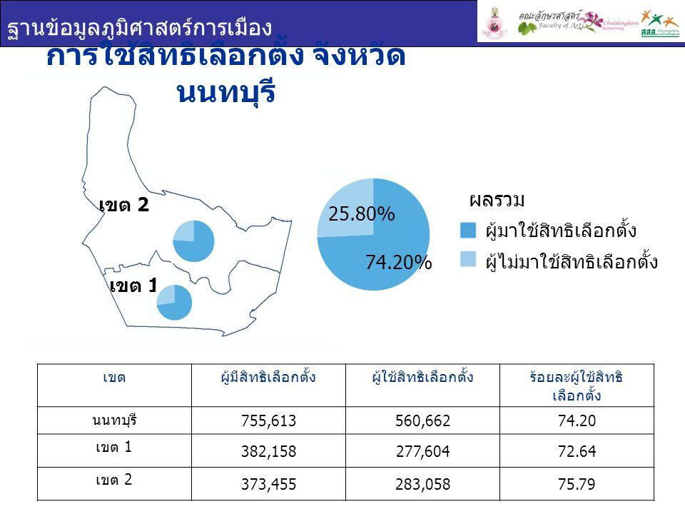 ฐานข้อมูลภูมิศาสตร์การเมือง การใช้สิทธิเลือกตั้ง จังหวัด นนทบุรี เขตผู้มีสิทธิเลือกตั้งผู้ใช้สิทธิเลือกตั้งร้อยละผู้ใช้สิทธิ เลือกตั้ง นนทบุรี 755,613560,66274.20 เขต 1 382,158277,60472.64 เขต 2 373,455283,05875.79 เขต 1 เขต 2 ผู้มาใช้สิทธิเลือกตั้ง ผู้ไม่มาใช้สิทธิเลือกตั้ง ผลรวม 74.20% 25.80%