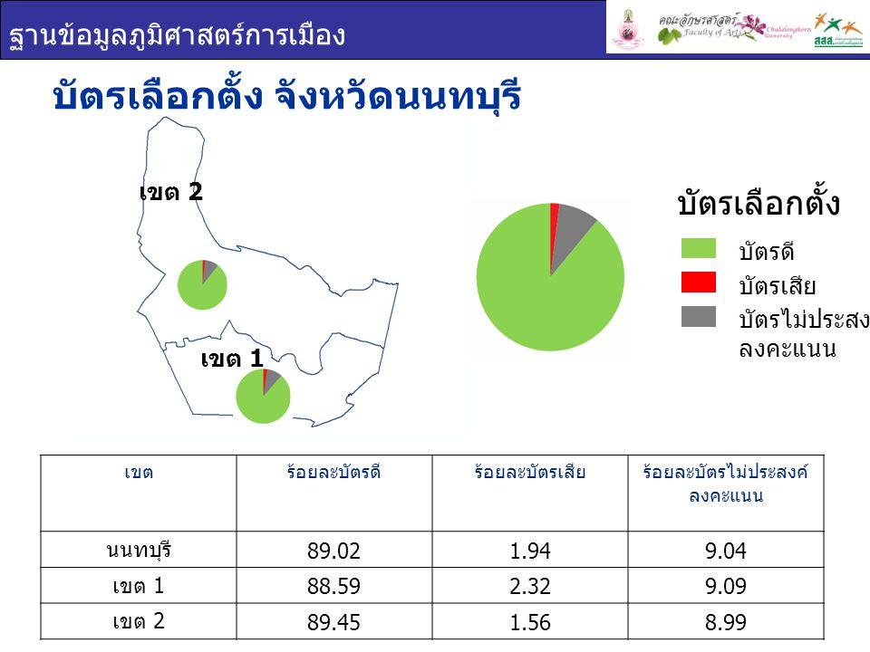 ฐานข้อมูลภูมิศาสตร์การเมือง เขต 1 เขต 2 บัตรเลือกตั้ง จังหวัดนนทบุรี เขตร้อยละบัตรดีร้อยละบัตรเสียร้อยละบัตรไม่ประสงค์ ลงคะแนน นนทบุรี 89.021.949.04 เขต 1 88.592.329.09 เขต 2 89.451.568.99 บัตรเลือกตั้ง บัตรดี บัตรเสีย บัตรไม่ประสงค์ ลงคะแนน