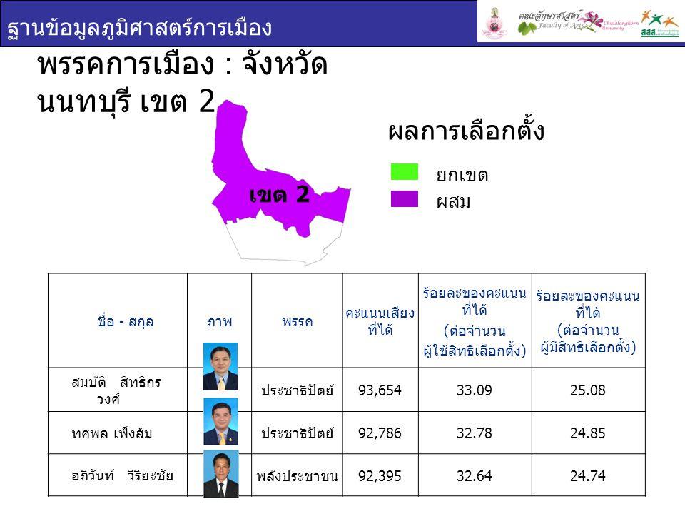 ฐานข้อมูลภูมิศาสตร์การเมือง ชื่อ - สกุล ภาพพรรค คะแนนเสียง ที่ได้ ร้อยละของคะแนน ที่ได้ ( ต่อจำนวน ผู้ใช้สิทธิเลือกตั้ง ) ร้อยละของคะแนน ที่ได้ ( ต่อจำนวน ผู้มีสิทธิเลือกตั้ง ) สมบัติ สิทธิกร วงศ์ ประชาธิปัตย์ 93,65433.0925.08 ทศพล เพ็งส้ม ประชาธิปัตย์ 92,78632.7824.85 อภิวันท์ วิริยะชัย พลังประชาชน 92,39532.6424.74 พรรคการเมือง : จังหวัด นนทบุรี เขต 2 ยกเขต ผสม ผลการเลือกตั้ง เขต 2
