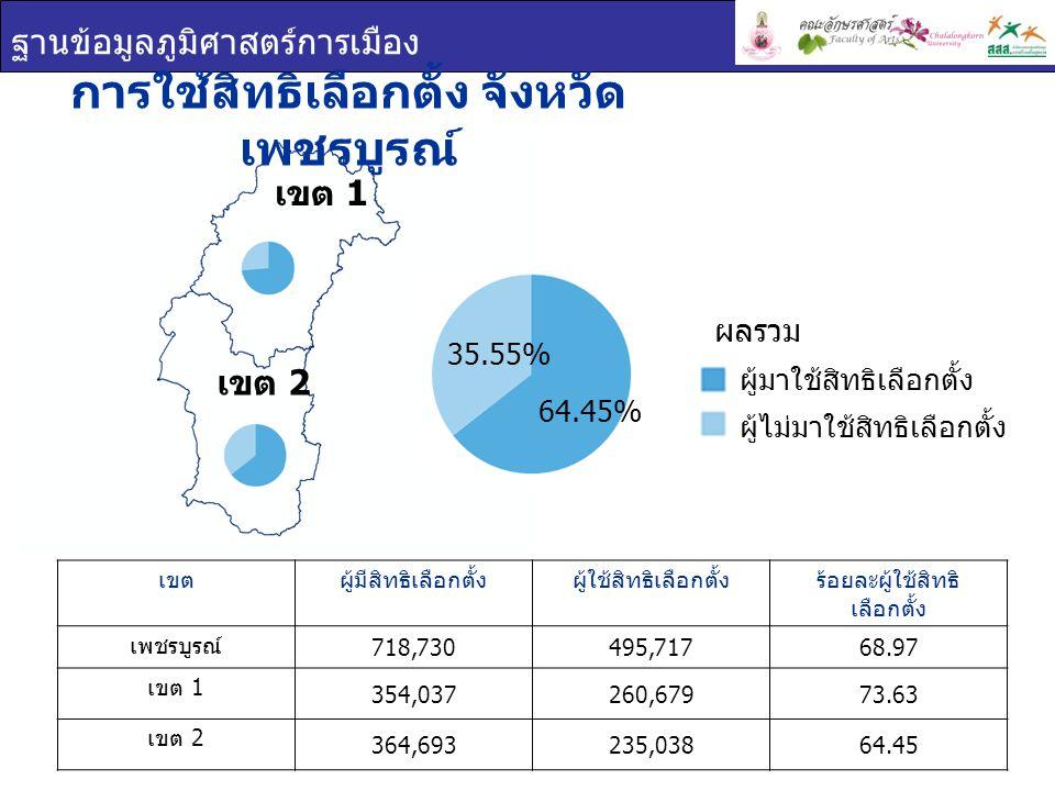 ฐานข้อมูลภูมิศาสตร์การเมือง เขต 1 การใช้สิทธิเลือกตั้ง จังหวัด เพชรบูรณ์ เขตผู้มีสิทธิเลือกตั้งผู้ใช้สิทธิเลือกตั้งร้อยละผู้ใช้สิทธิ เลือกตั้ง เพชรบูรณ์ 718,730495,71768.97 เขต 1 354,037260,67973.63 เขต 2 364,693235,03864.45 เขต 2 ผู้มาใช้สิทธิเลือกตั้ง ผู้ไม่มาใช้สิทธิเลือกตั้ง ผลรวม 64.45% 35.55%