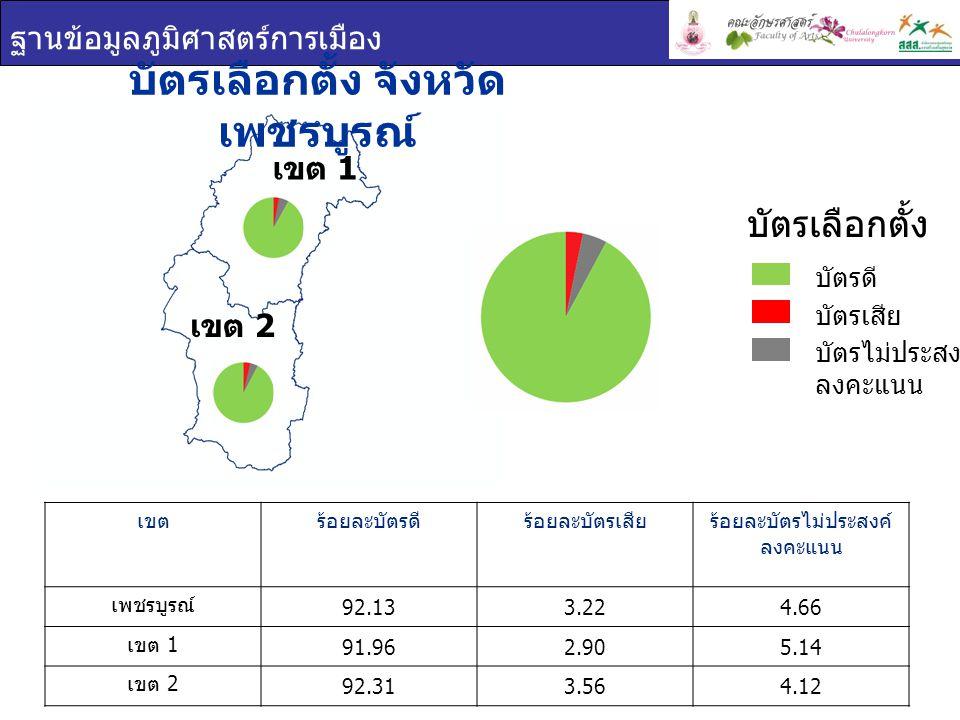 ฐานข้อมูลภูมิศาสตร์การเมือง บัตรเลือกตั้ง จังหวัด เพชรบูรณ์ เขตร้อยละบัตรดีร้อยละบัตรเสียร้อยละบัตรไม่ประสงค์ ลงคะแนน เพชรบูรณ์ 92.133.224.66 เขต 1 91.962.905.14 เขต 2 92.313.564.12 บัตรเลือกตั้ง บัตรดี บัตรเสีย บัตรไม่ประสงค์ ลงคะแนน เขต 1 เขต 2