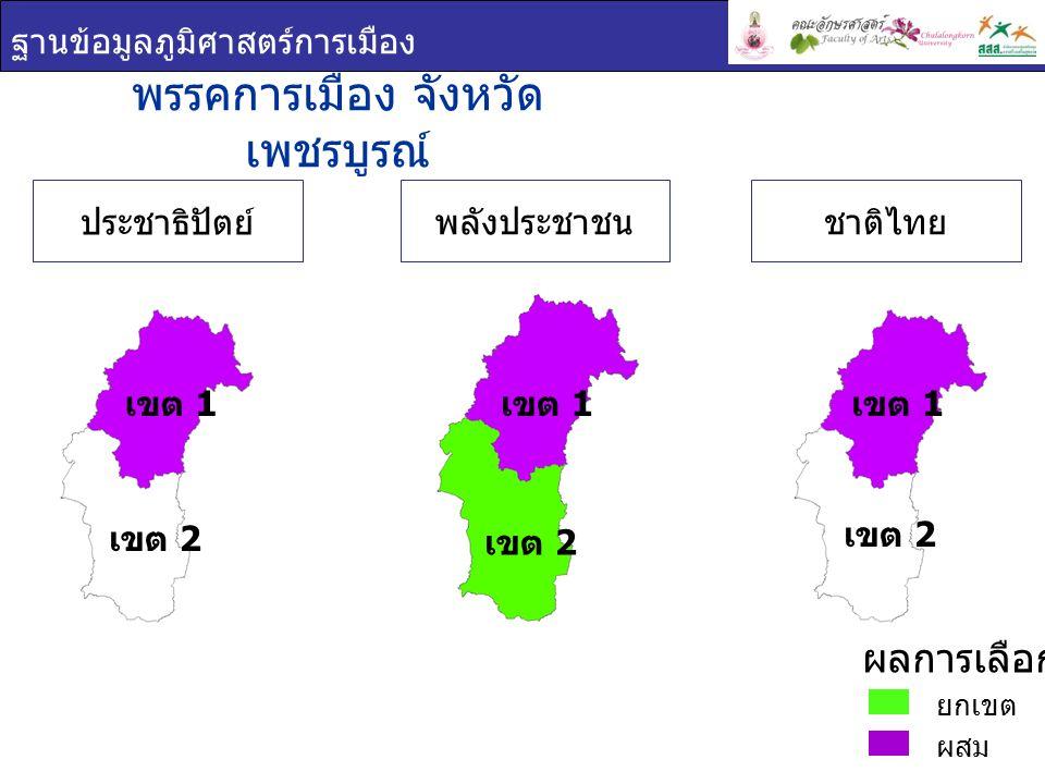 ฐานข้อมูลภูมิศาสตร์การเมือง พรรคการเมือง จังหวัด เพชรบูรณ์ ยกเขต ผสม ผลการเลือกตั้ง พลังประชาชน ประชาธิปัตย์ เขต 2 เขต 1 ชาติไทย เขต 2 เขต 1 เขต 2 เขต 1