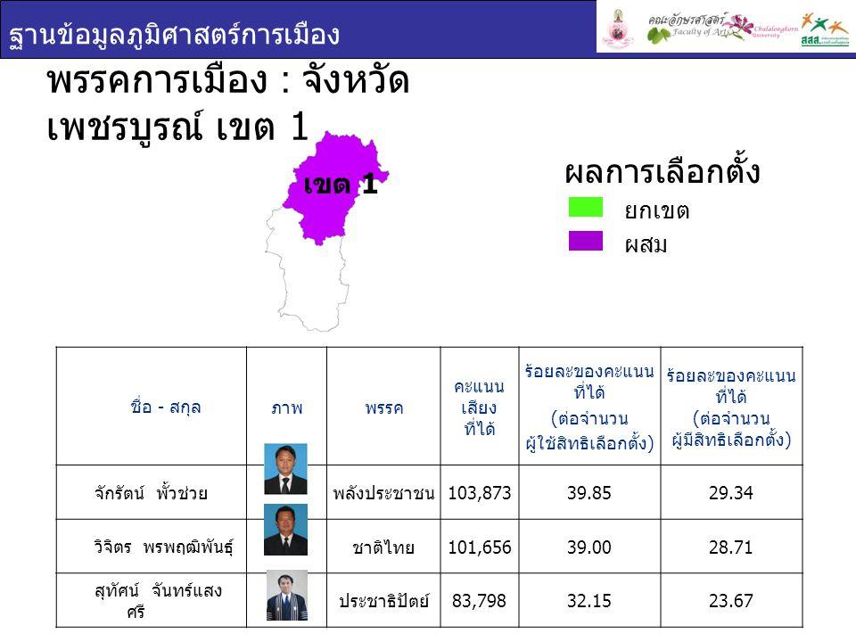 ฐานข้อมูลภูมิศาสตร์การเมือง ชื่อ - สกุล ภาพพรรค คะแนน เสียง ที่ได้ ร้อยละของคะแนน ที่ได้ ( ต่อจำนวน ผู้ใช้สิทธิเลือกตั้ง ) ร้อยละของคะแนน ที่ได้ ( ต่อจำนวน ผู้มีสิทธิเลือกตั้ง ) จักรัตน์ พั้วช่วย พลังประชาชน 103,87339.8529.34 วิจิตร พรพฤฒิพันธุ์ ชาติไทย 101,65639.0028.71 สุทัศน์ จันทร์แสง ศรี ประชาธิปัตย์ 83,79832.1523.67 พรรคการเมือง : จังหวัด เพชรบูรณ์ เขต 1 ยกเขต ผสม ผลการเลือกตั้ง เขต 1