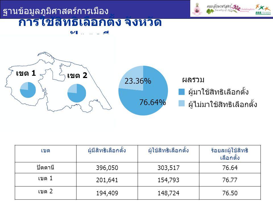 ฐานข้อมูลภูมิศาสตร์การเมือง การใช้สิทธิเลือกตั้ง จังหวัด ปัตตานี เขตผู้มีสิทธิเลือกตั้งผู้ใช้สิทธิเลือกตั้งร้อยละผู้ใช้สิทธิ เลือกตั้ง ปัตตานี 396,050