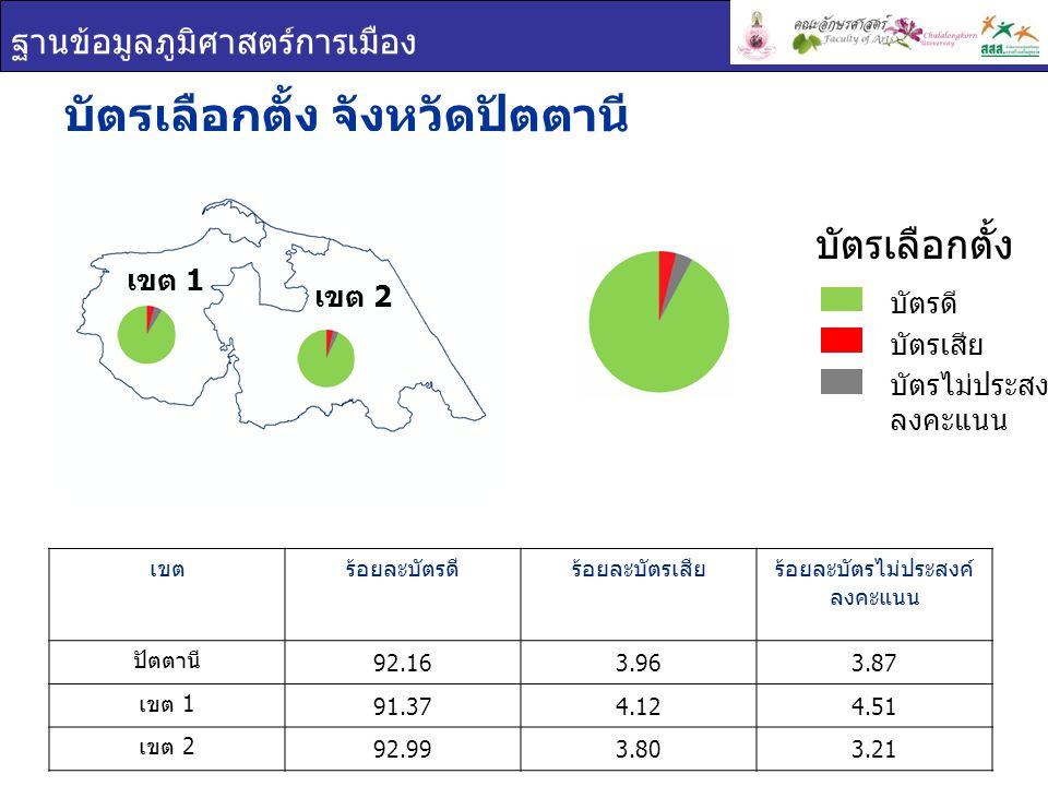 ฐานข้อมูลภูมิศาสตร์การเมือง บัตรเลือกตั้ง จังหวัดปัตตานี เขตร้อยละบัตรดีร้อยละบัตรเสียร้อยละบัตรไม่ประสงค์ ลงคะแนน ปัตตานี 92.163.963.87 เขต 1 91.374.