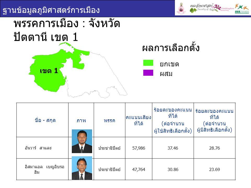 ฐานข้อมูลภูมิศาสตร์การเมือง เขต 1 ชื่อ - สกุล ภาพพรรค คะแนนเสียง ที่ได้ ร้อยละของคะแนน ที่ได้ ( ต่อจำนวน ผู้ใช้สิทธิเลือกตั้ง ) ร้อยละของคะแนน ที่ได้