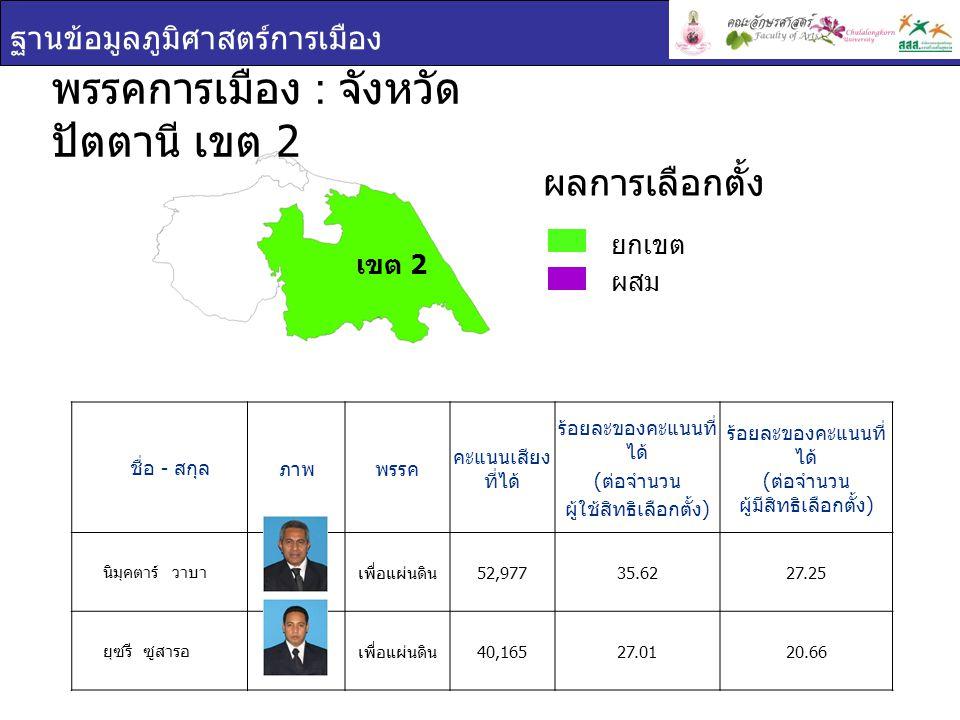 ฐานข้อมูลภูมิศาสตร์การเมือง เขต 2 ชื่อ - สกุล ภาพพรรค คะแนนเสียง ที่ได้ ร้อยละของคะแนนที่ ได้ ( ต่อจำนวน ผู้ใช้สิทธิเลือกตั้ง ) ร้อยละของคะแนนที่ ได้