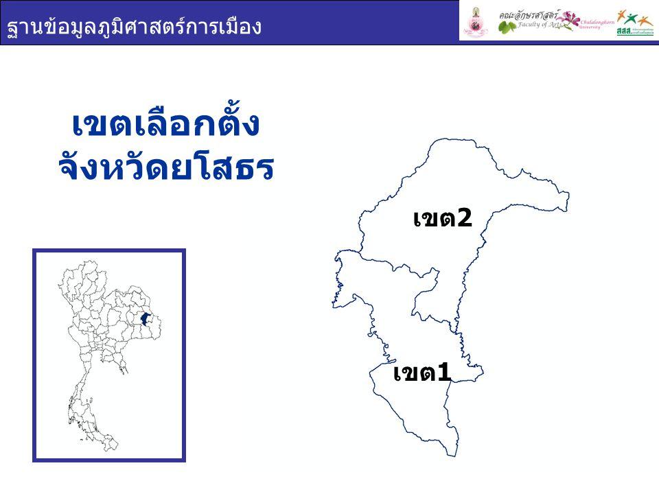 ฐานข้อมูลภูมิศาสตร์การเมือง การใช้สิทธิเลือกตั้ง จังหวัด ยโสธร เขต 1 เขต 2 เขตผู้มีสิทธิเลือกตั้งผู้ใช้สิทธิเลือกตั้งร้อยละผู้ใช้สิทธิ เลือกตั้ง ยโสธร 389,261273,73970.32 เขต 1 207,392145,88270.34 เขต 2 181,869127,85770.30 ผู้มาใช้สิทธิเลือกตั้ง ผู้ไม่มาใช้สิทธิเลือกตั้ง ผลรวม 70.32% 29.68%