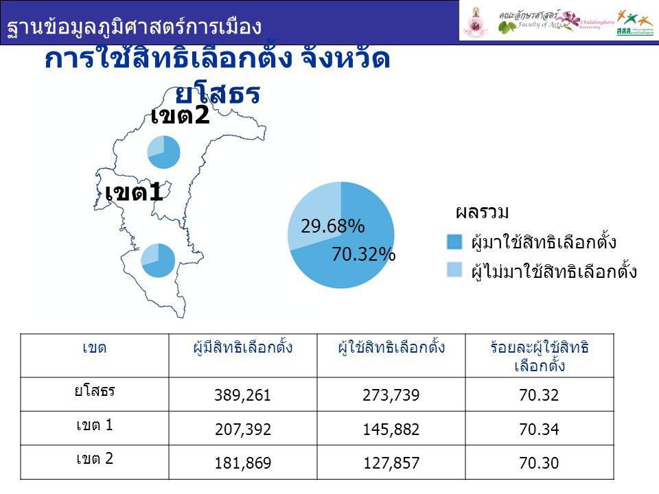 ฐานข้อมูลภูมิศาสตร์การเมือง บัตรเลือกตั้ง จังหวัดยโสธร เขต 1 เขต 2 เขตร้อยละบัตรดีร้อยละบัตรเสียร้อยละบัตรไม่ประสงค์ ลงคะแนน ยโสธร 95.242.262.49 เขต 1 94.642.472.89 เขต 2 95.932.032.04 บัตรเลือกตั้ง บัตรดี บัตรเสีย บัตรไม่ประสงค์ ลงคะแนน